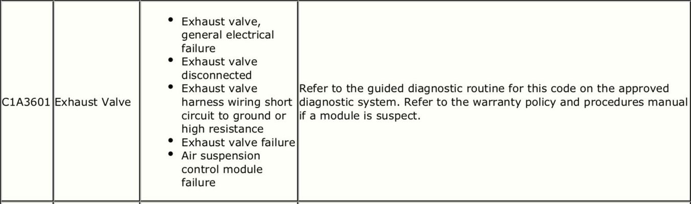 DISCO3 CO UK - View topic - Suspension fault codes - advice on where